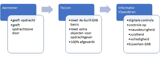 Workflow voor GRB as-built meting